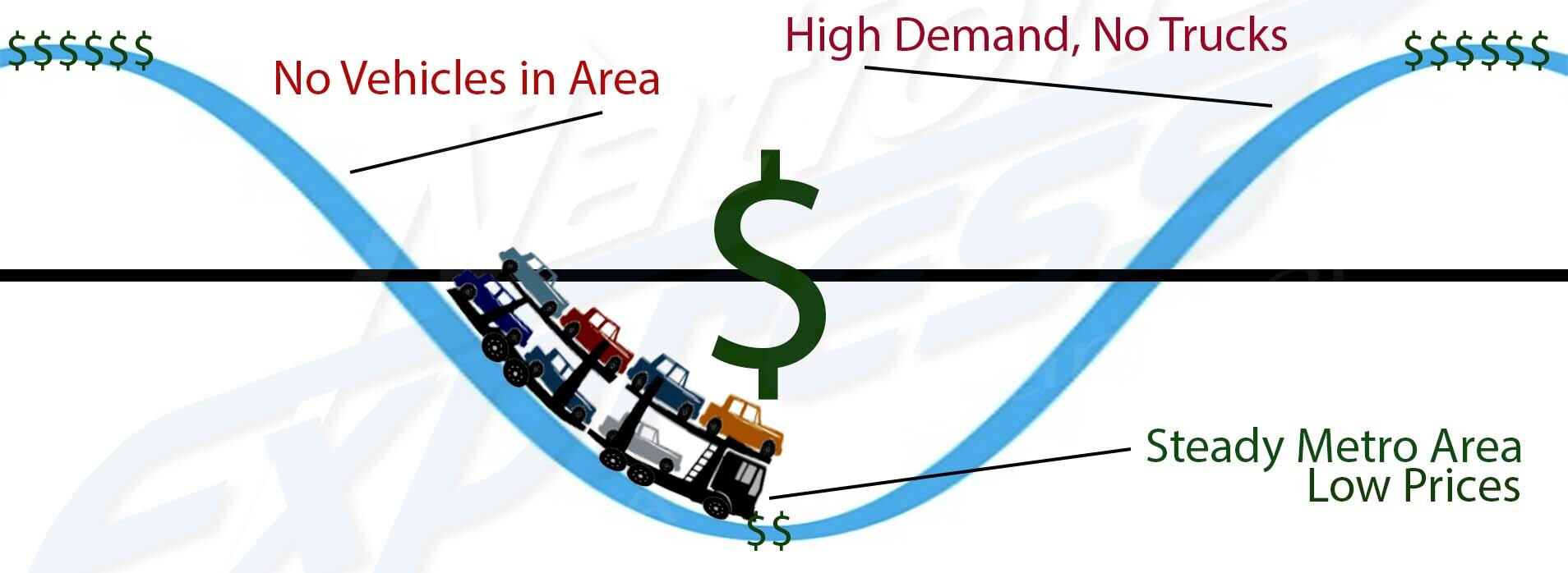 cost scale of auto transport