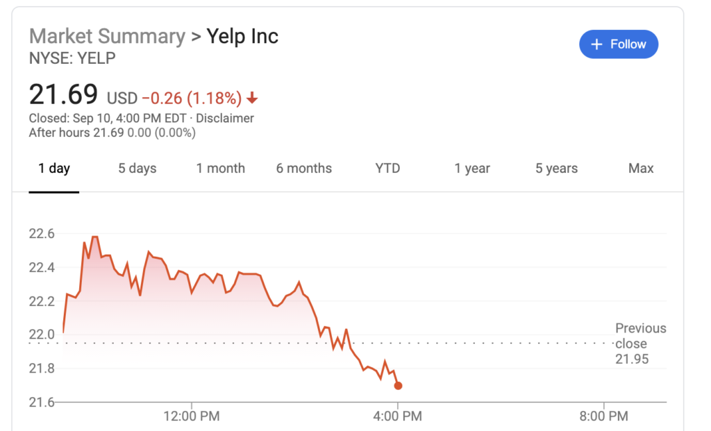 Popularity of Yelp! declining
